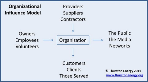 Organizational Influence Model